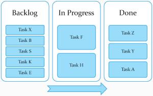 Kanban-board-example